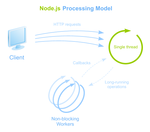 Node.js Processing Model