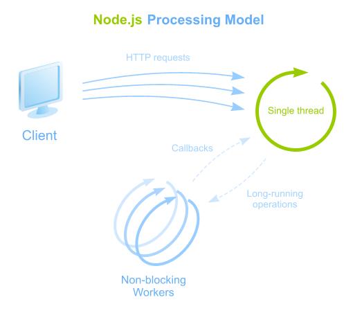 Why is Node js so popular for REST API? | *instinctools