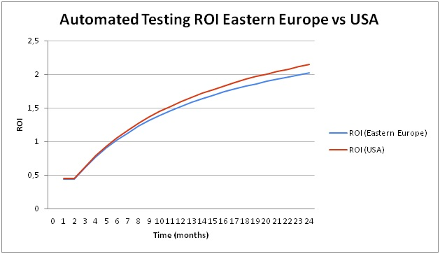 Automated Testing ROI Part 2:  Does it Make any Difference in What Country You Do Your A-Testing?