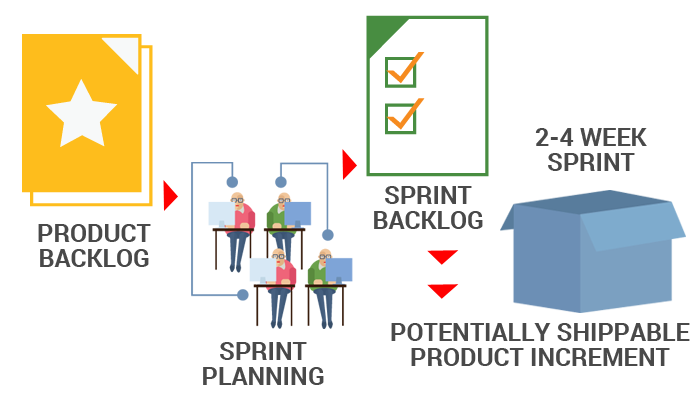 Why Agile Is Not Only SCRUM
