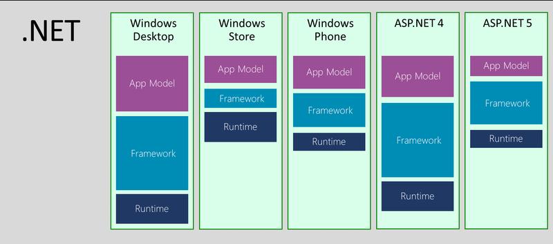 NET Core Framework Complete Review | *instinctools